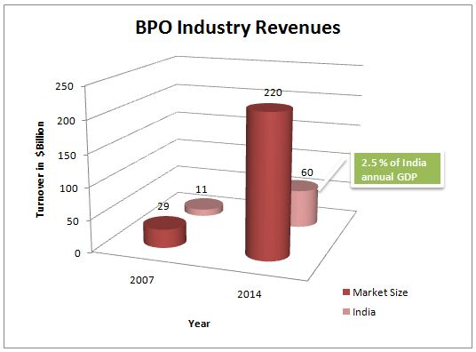 Graph for BPO Industry Revenues