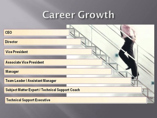 Career growth in BPO Industry